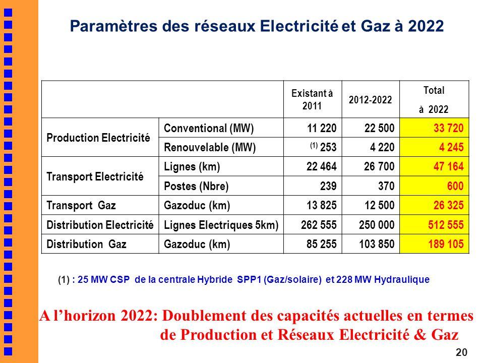 Paramètres des réseaux Electricité et Gaz à 2022