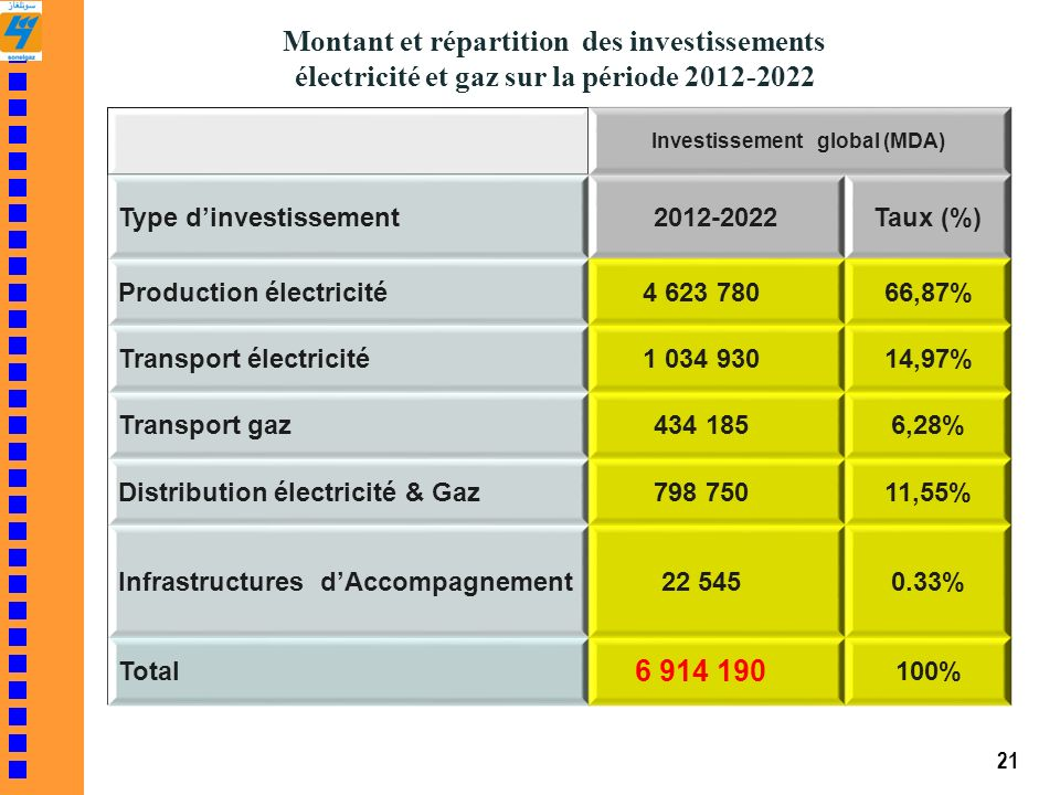 Montant et répartition des investissements