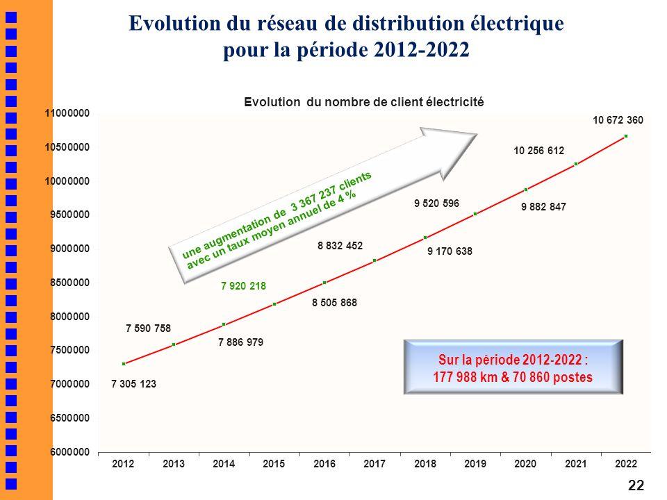 Evolution du réseau de distribution électrique