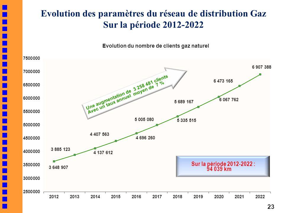 Evolution des paramètres du réseau de distribution Gaz