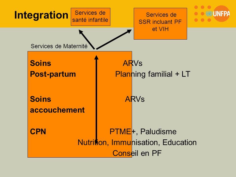 Integration Soins ARVs Post-partum Planning familial + LT Soins ARVs
