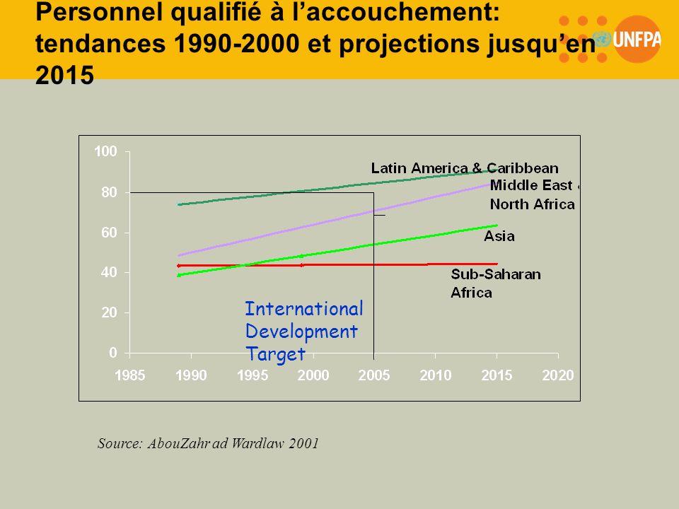 Personnel qualifié à l'accouchement: tendances 1990-2000 et projections jusqu'en 2015