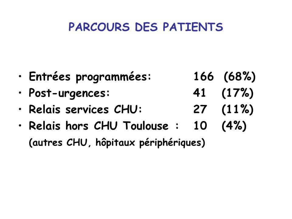 PARCOURS DES PATIENTS Entrées programmées: 166 (68%) Post-urgences: 41 (17%) Relais services CHU: 27 (11%)