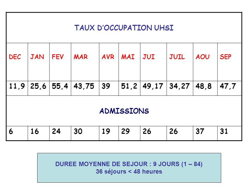 TAUX D'OCCUPATION UHSI DUREE MOYENNE DE SEJOUR : 9 JOURS (1 – 84)
