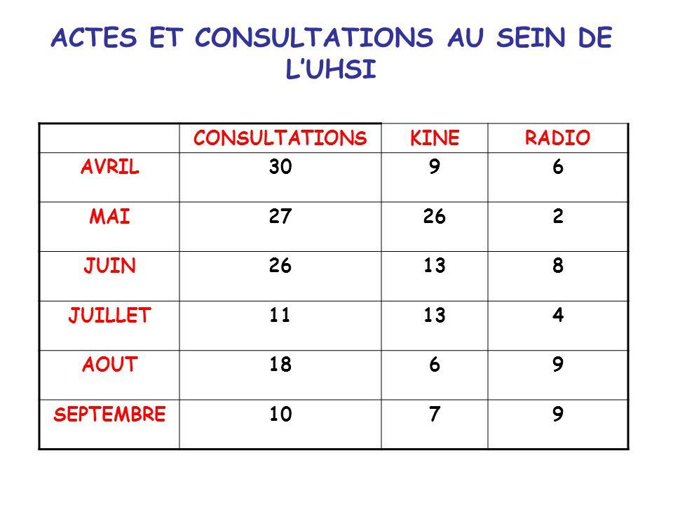 ACTES ET CONSULTATIONS AU SEIN DE L'UHSI