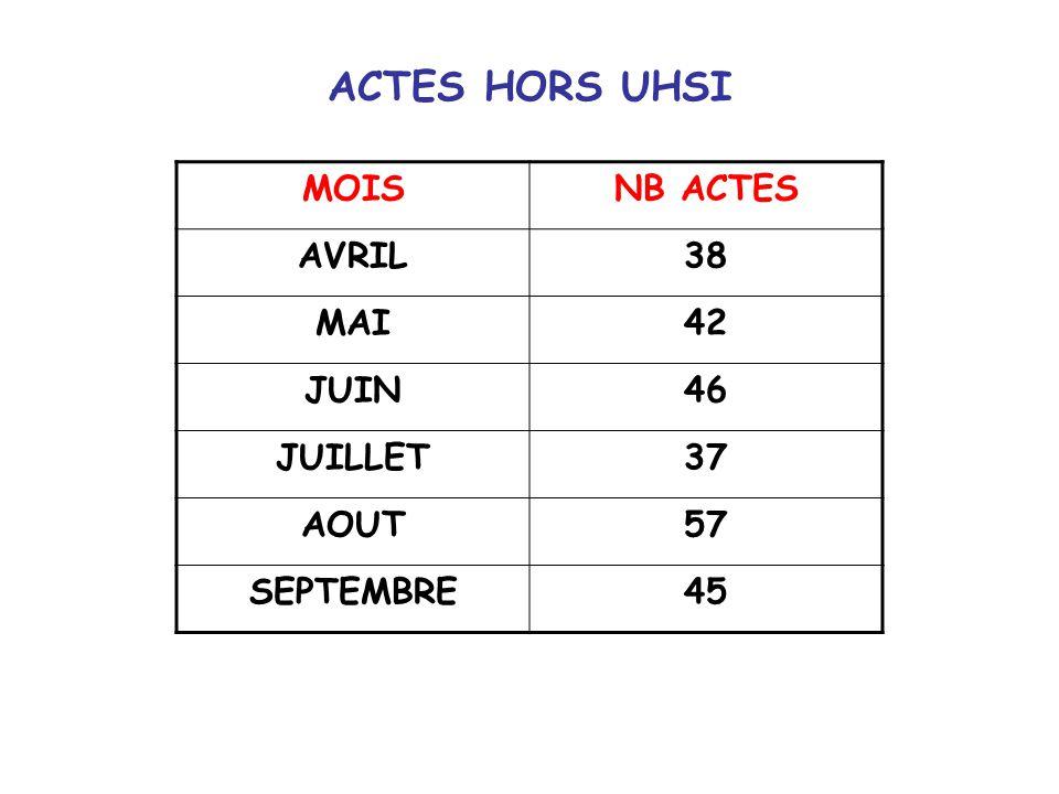 ACTES HORS UHSI MOIS NB ACTES AVRIL 38 MAI 42 JUIN 46 JUILLET 37 AOUT