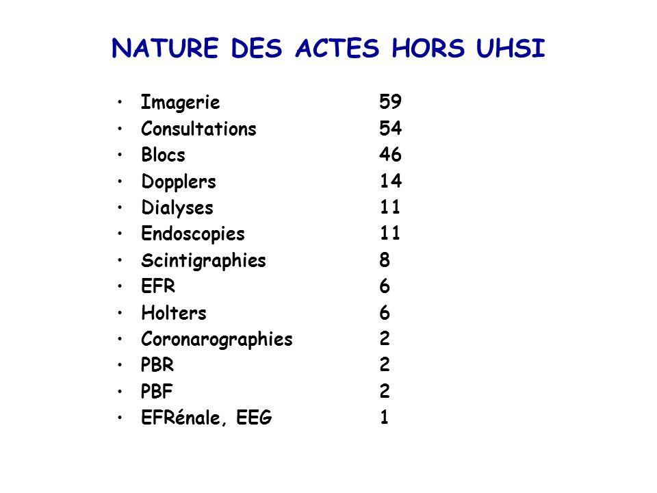 NATURE DES ACTES HORS UHSI