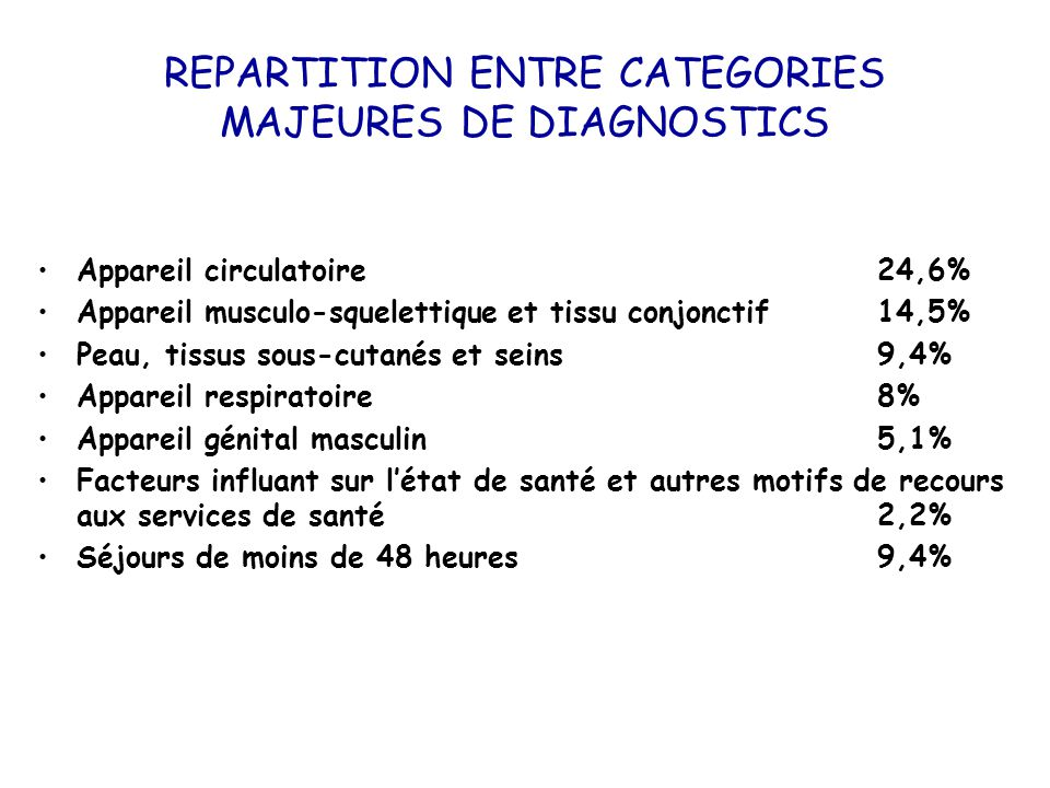 REPARTITION ENTRE CATEGORIES MAJEURES DE DIAGNOSTICS