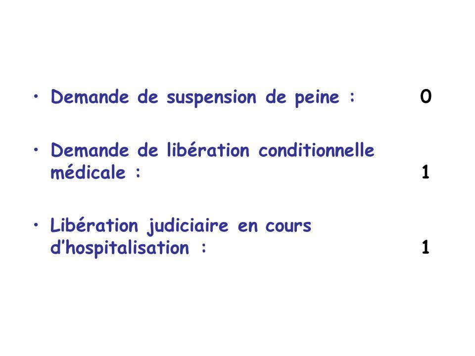 Demande de suspension de peine : 0