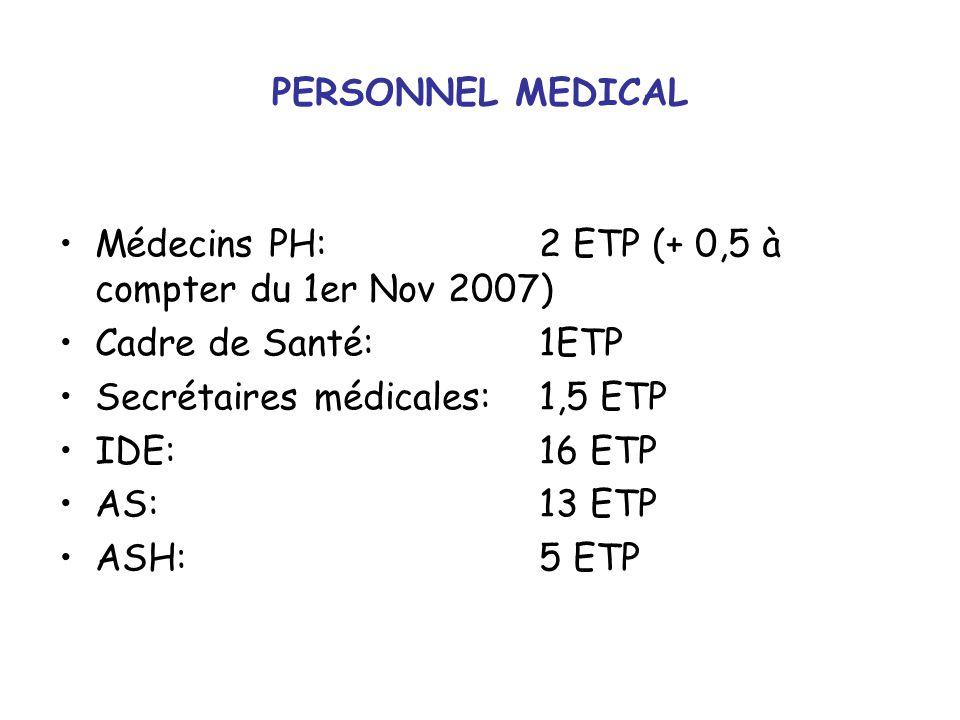 PERSONNEL MEDICAL Médecins PH: 2 ETP (+ 0,5 à compter du 1er Nov 2007) Cadre de Santé: 1ETP. Secrétaires médicales: 1,5 ETP.