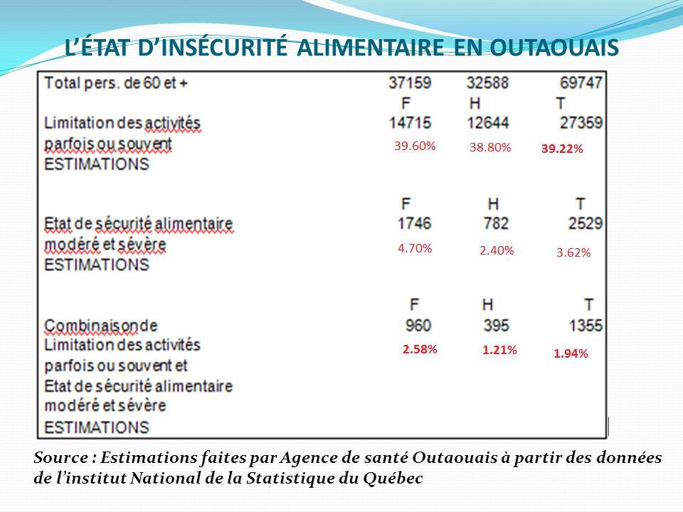 L'ÉTAT D'INSÉCURITÉ ALIMENTAIRE EN OUTAOUAIS