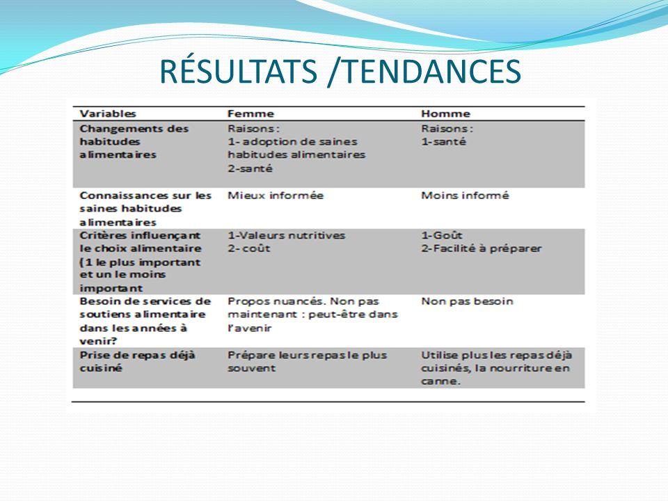 RÉSULTATS /TENDANCES
