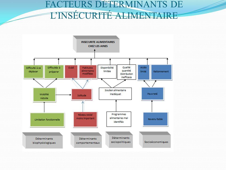 FACTEURS DÉTERMINANTS DE L'INSÉCURITÉ ALIMENTAIRE
