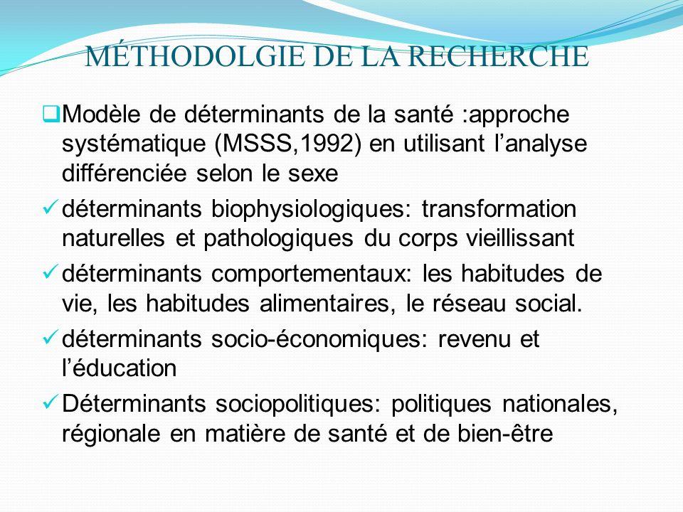 MÉTHODOLGIE DE LA RECHERCHE