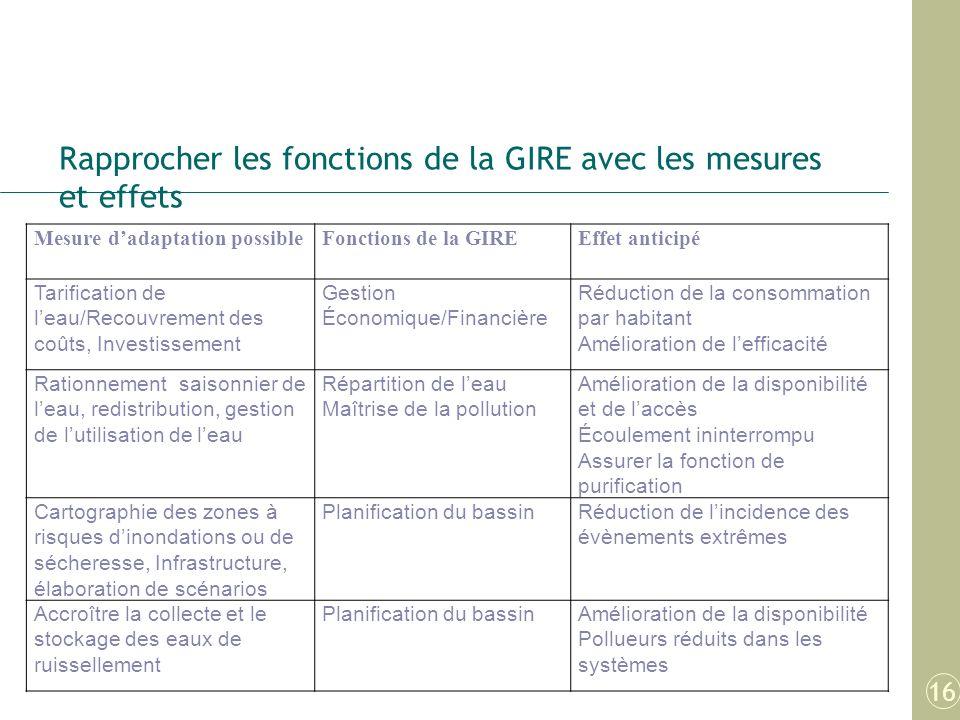 Rapprocher les fonctions de la GIRE avec les mesures et effets