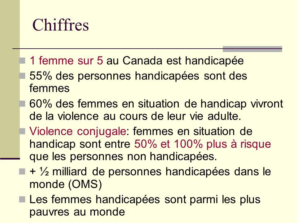 Chiffres 1 femme sur 5 au Canada est handicapée