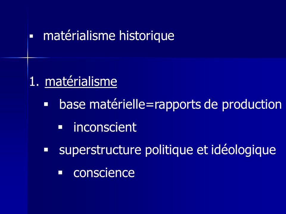 base matérielle=rapports de production inconscient