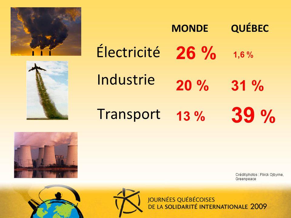 39 % 26 % Électricité Industrie Transport 20 % 31 % 13 % MONDE QUÉBEC