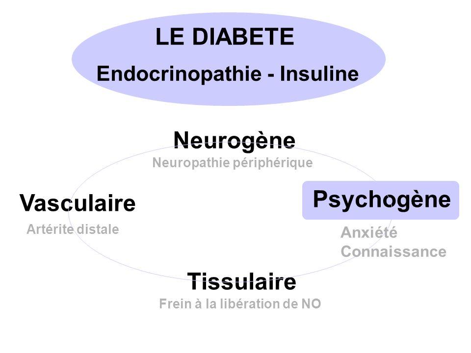 LE DIABETE Neurogène Psychogène Vasculaire Tissulaire