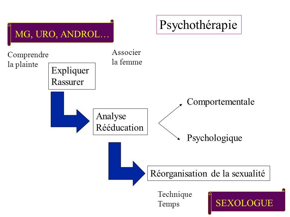 Psychothérapie MG, URO, ANDROL… Expliquer Rassurer Comportementale