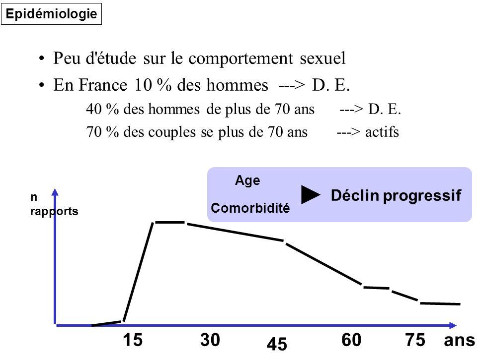 Peu d étude sur le comportement sexuel