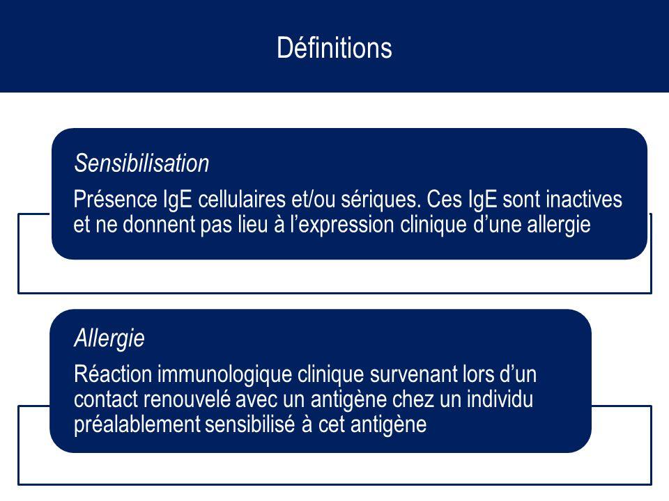 Définitions Allergie Sensibilisation