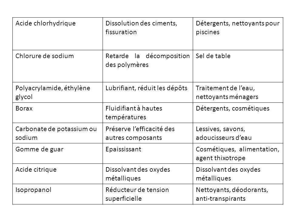 Acide chlorhydrique Dissolution des ciments, fissuration. Détergents, nettoyants pour piscines. Chlorure de sodium.