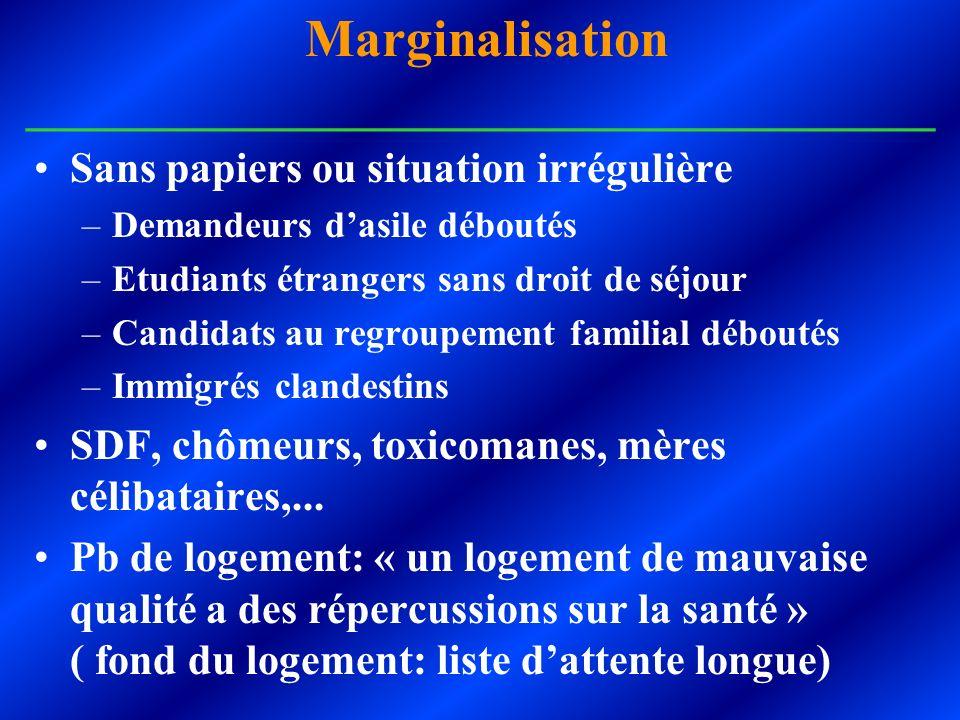 Marginalisation __________________________________