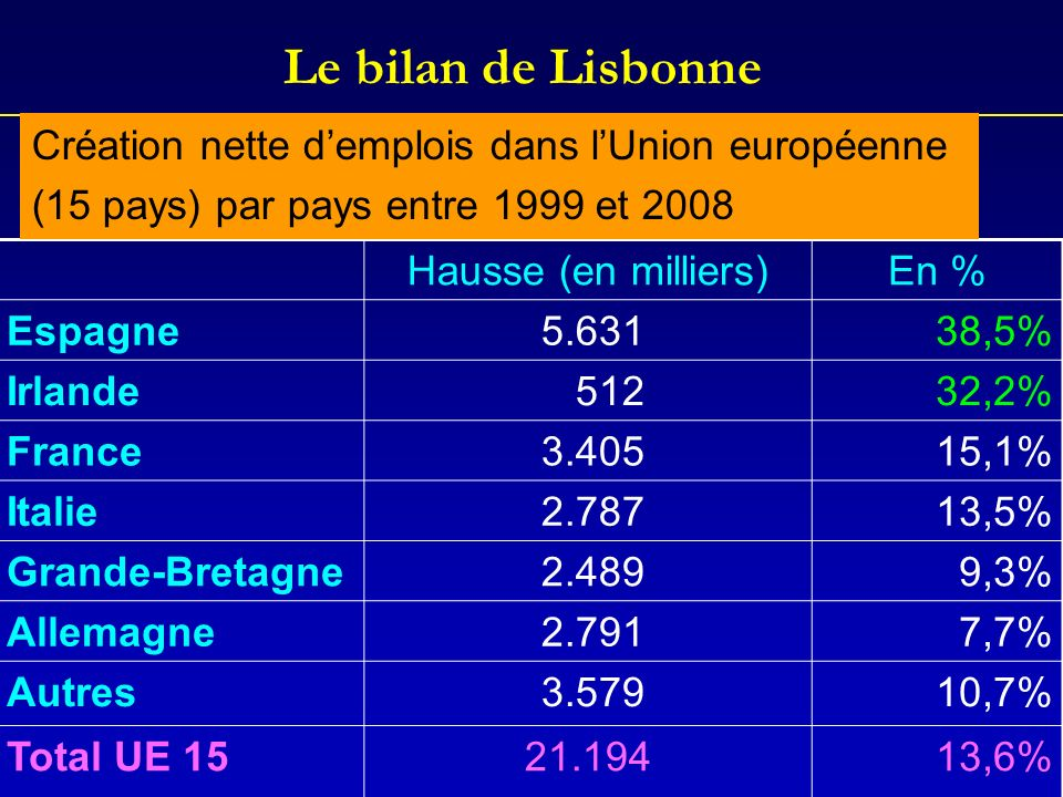 Le bilan de Lisbonne Création nette d'emplois dans l'Union européenne