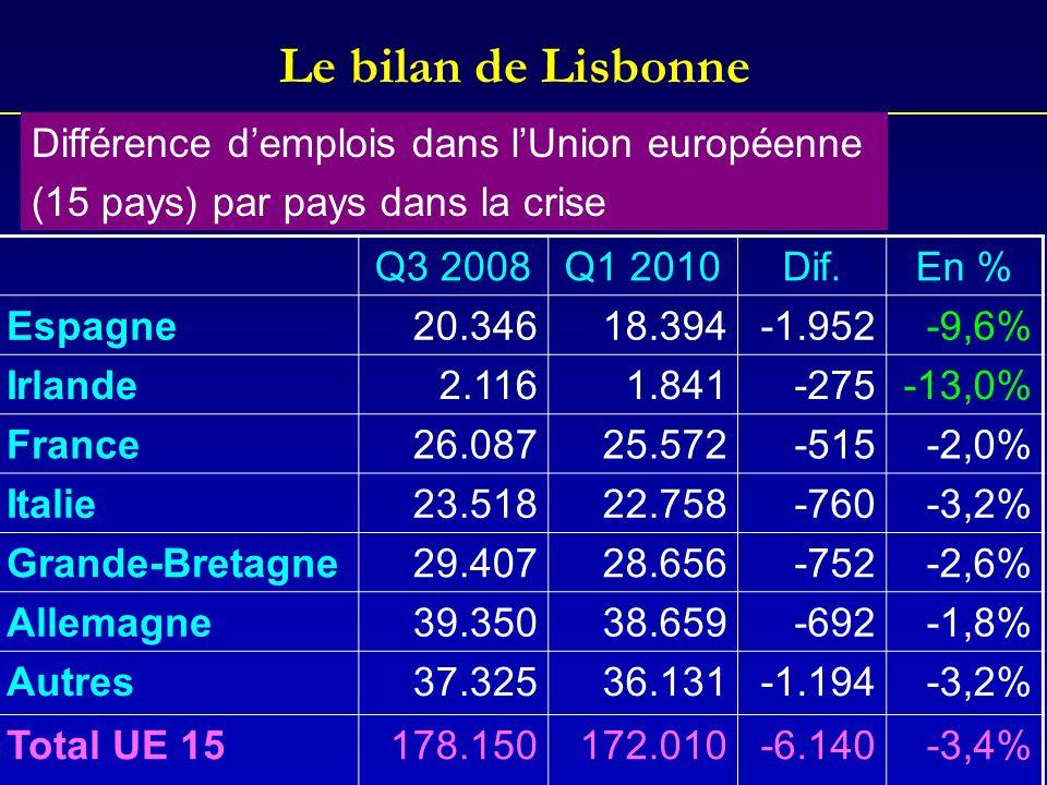 Le bilan de Lisbonne Différence d'emplois dans l'Union européenne
