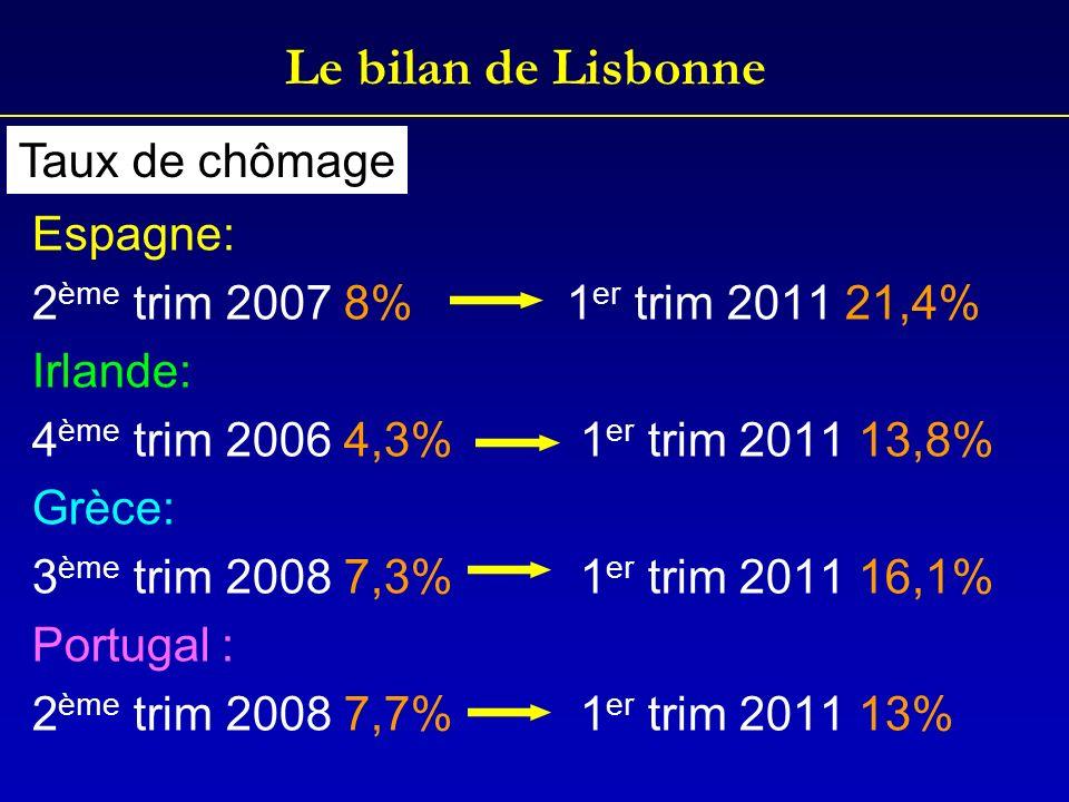 Le bilan de Lisbonne Taux de chômage Espagne: