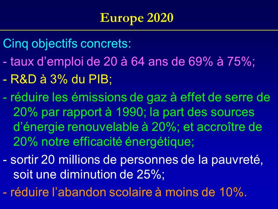 Europe 2020 Cinq objectifs concrets: