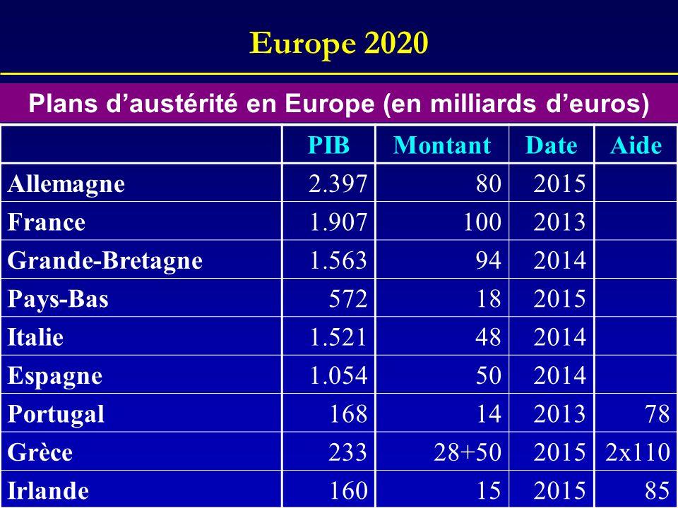 Plans d'austérité en Europe (en milliards d'euros)