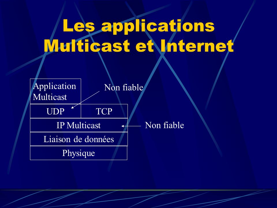 Les applications Multicast et Internet