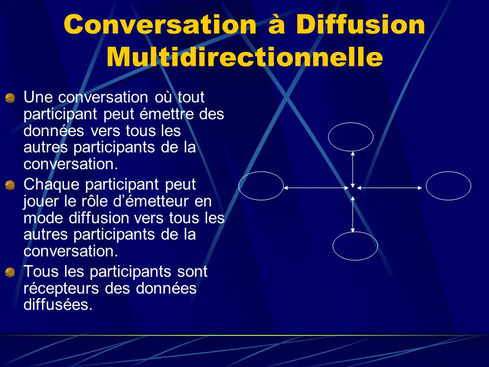 Conversation à Diffusion Multidirectionnelle