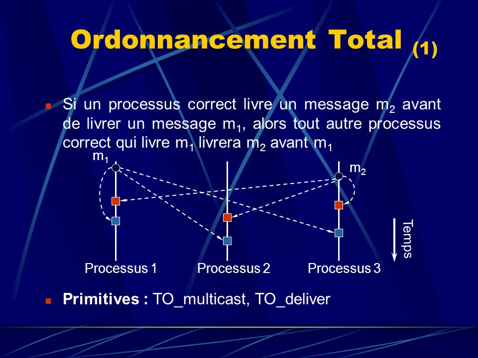 Ordonnancement Total (1)