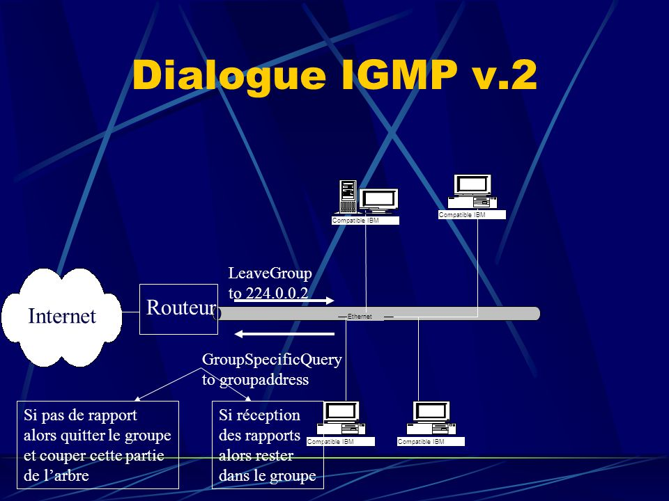 Dialogue IGMP v.2 Routeur Internet LeaveGroup to 224.0.0.2