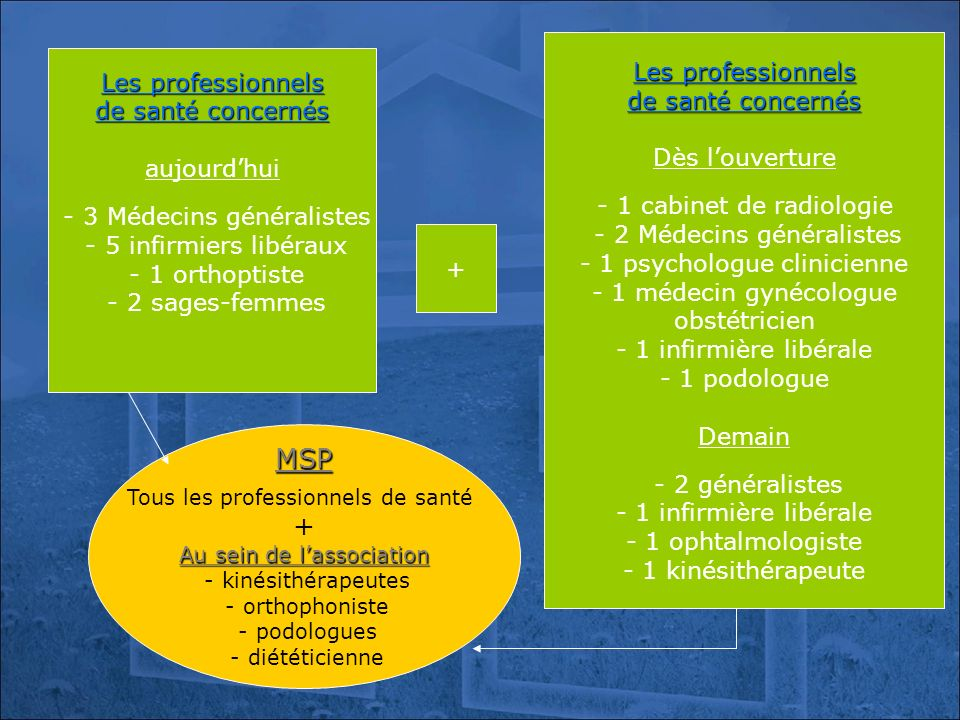 MSP + Les professionnels Les professionnels de santé concernés