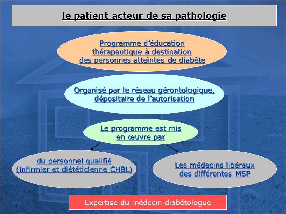 le patient acteur de sa pathologie