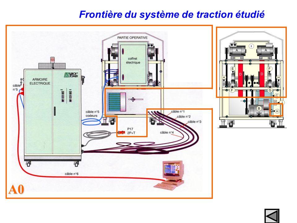Frontière du système de traction étudié