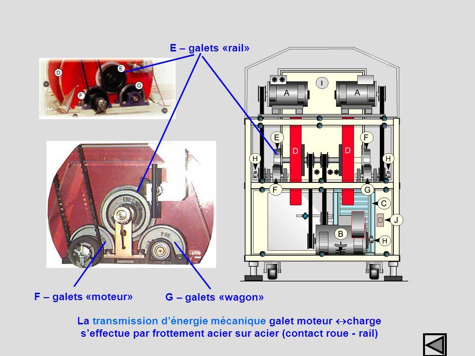 E – galets «rail» F – galets «moteur» G – galets «wagon»