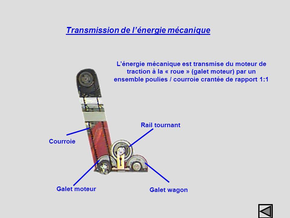 Transmission de l'énergie mécanique