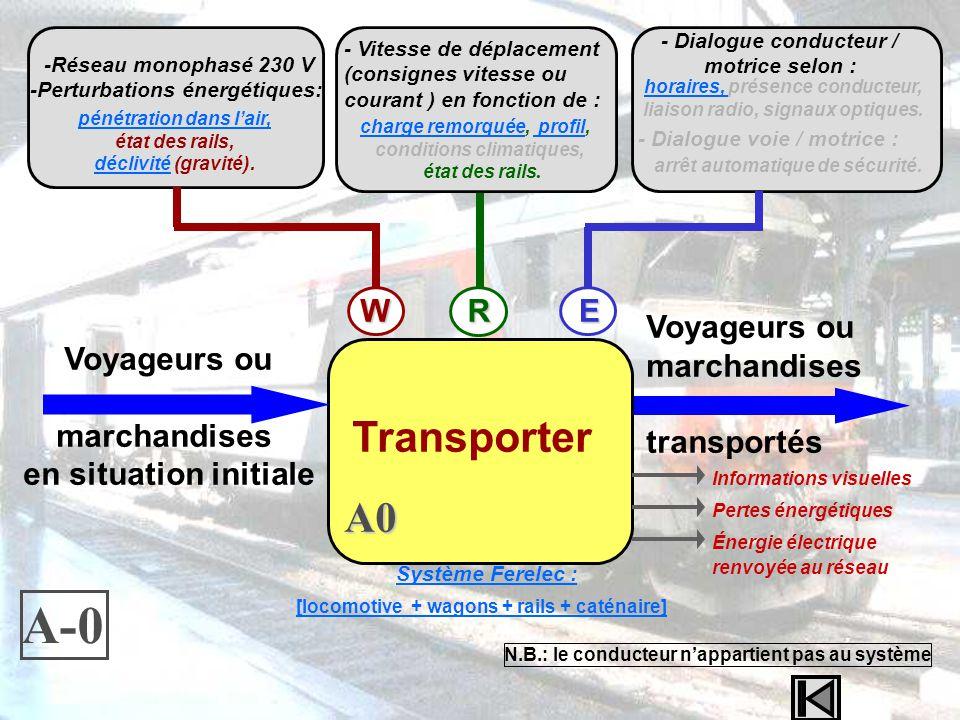 A-0 Transporter A0 W R E Voyageurs ou marchandises transportés