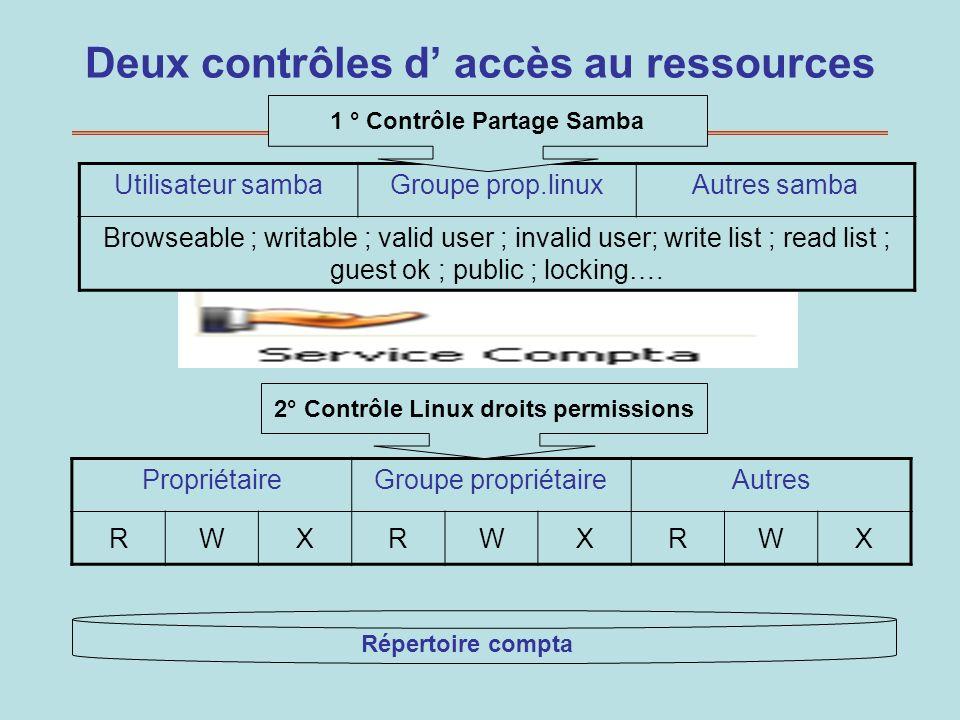 Deux contrôles d' accès au ressources