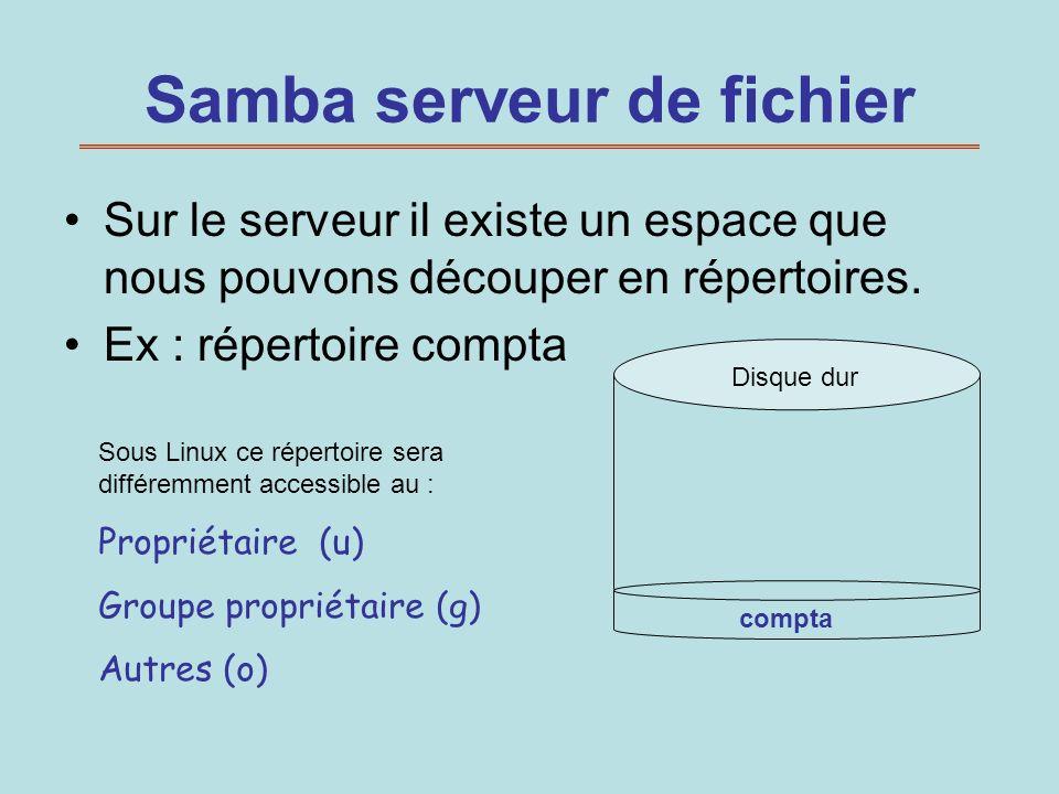 Samba serveur de fichier