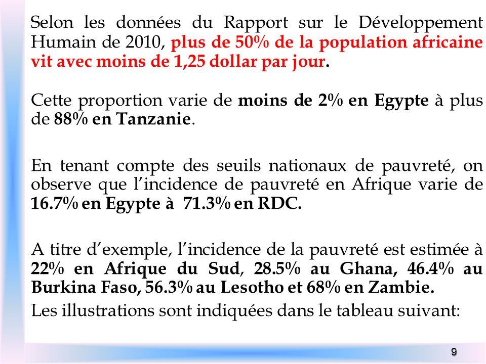 Selon les données du Rapport sur le Développement Humain de 2010, plus de 50% de la population africaine vit avec moins de 1,25 dollar par jour.
