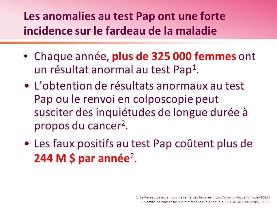 Les faux positifs au test Pap coûtent plus de 244 M $ par année2.