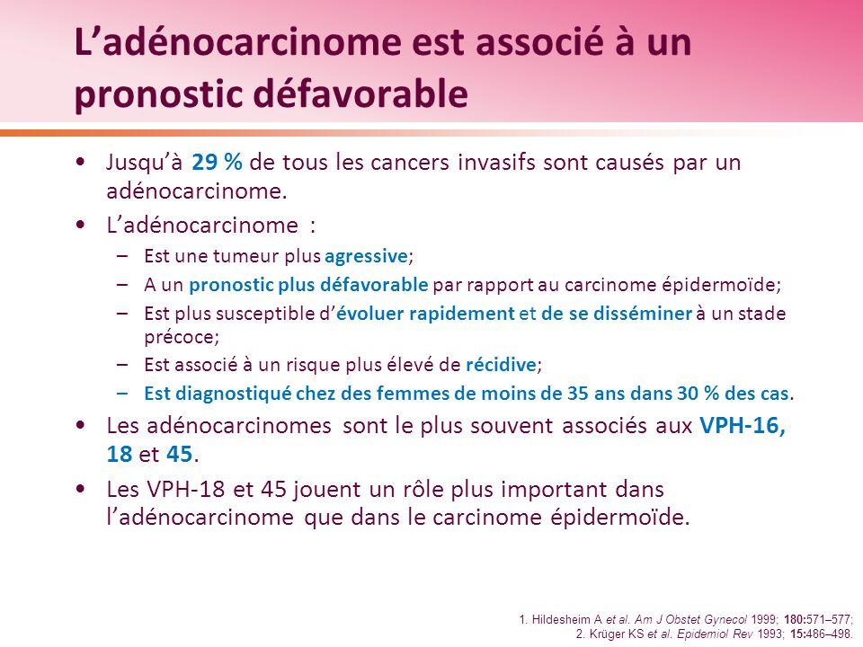 L'adénocarcinome est associé à un pronostic défavorable