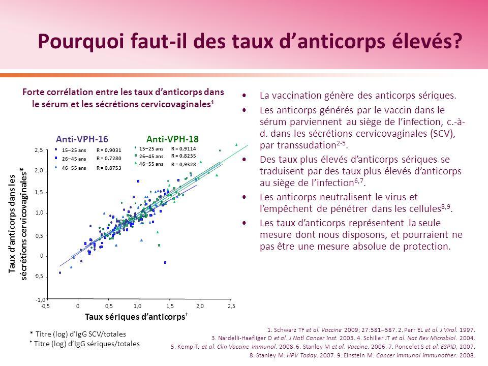 Pourquoi faut-il des taux d'anticorps élevés