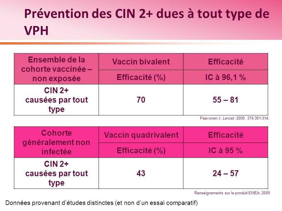 Prévention des CIN 2+ dues à tout type de VPH